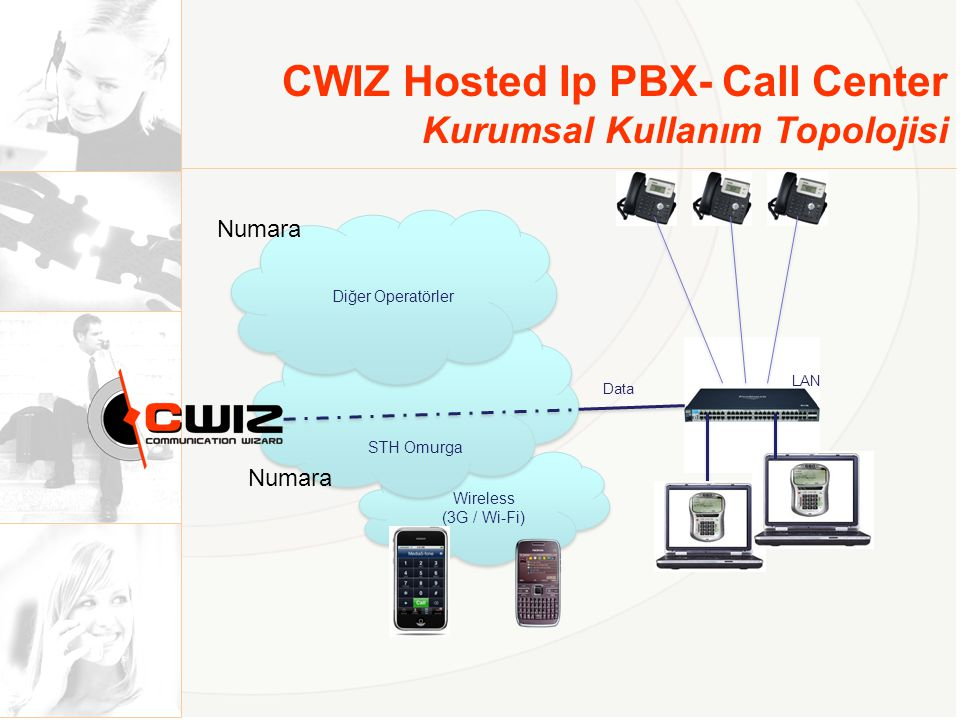 CWIZ Hosted Ip PBX- Call Center