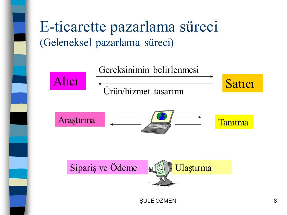 E-ticarette pazarlama süreci (Geleneksel pazarlama süreci)