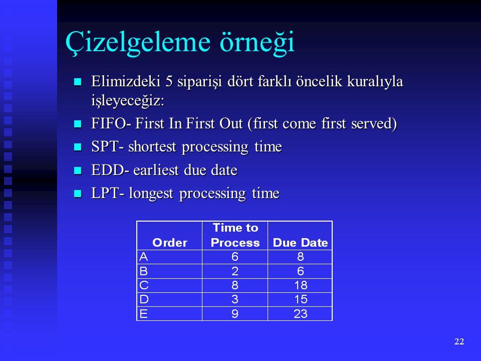 Çizelgeleme örneği Elimizdeki 5 siparişi dört farklı öncelik kuralıyla işleyeceğiz: FIFO- First In First Out (first come first served)