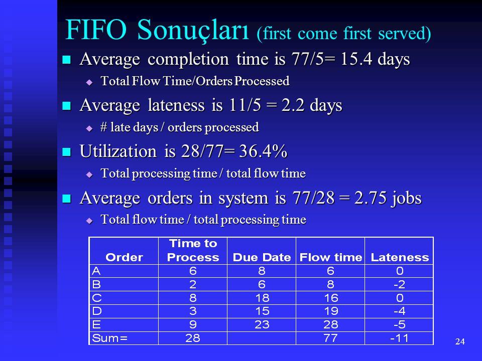 FIFO Sonuçları (first come first served)