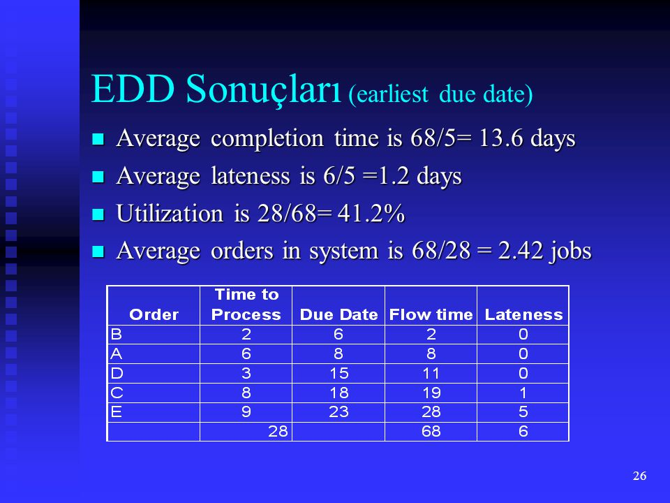 EDD Sonuçları (earliest due date)