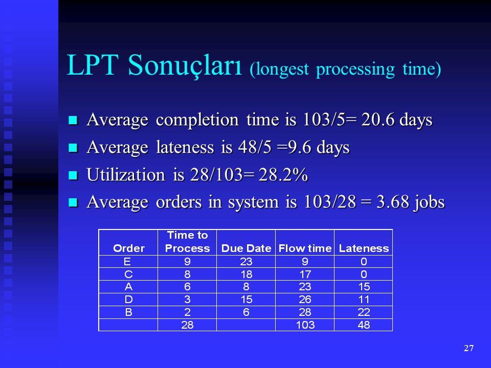 LPT Sonuçları (longest processing time)