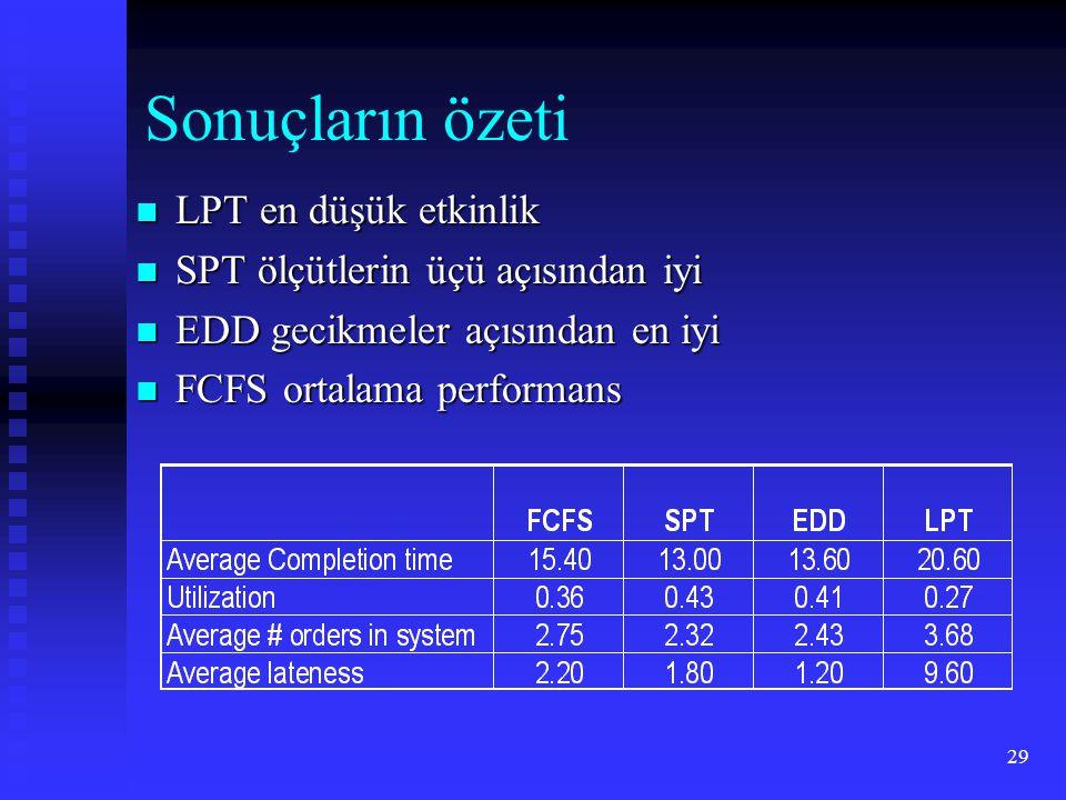 Sonuçların özeti LPT en düşük etkinlik