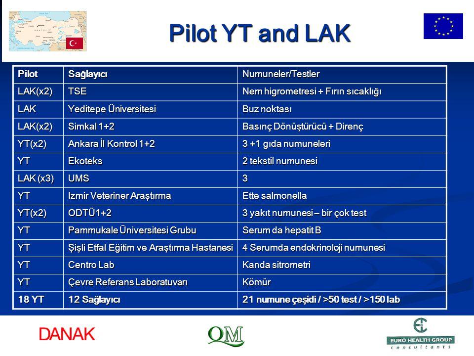 Pilot YT and LAK Pilot Sağlayıcı Numuneler/Testler LAK(x2) TSE