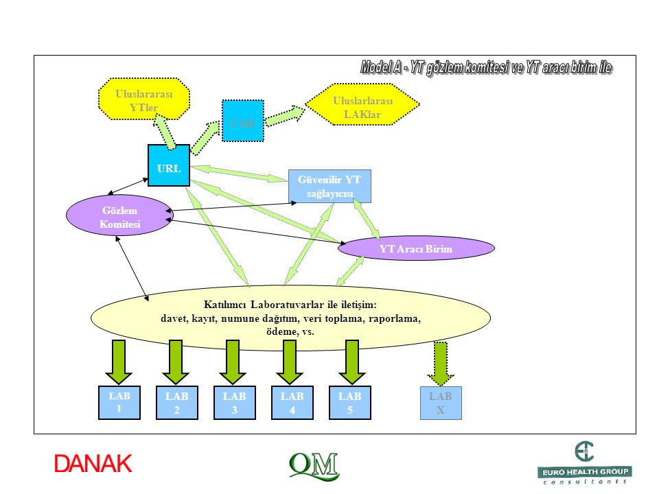 Model A - YT gözlem komitesi ve YT aracı birim ile
