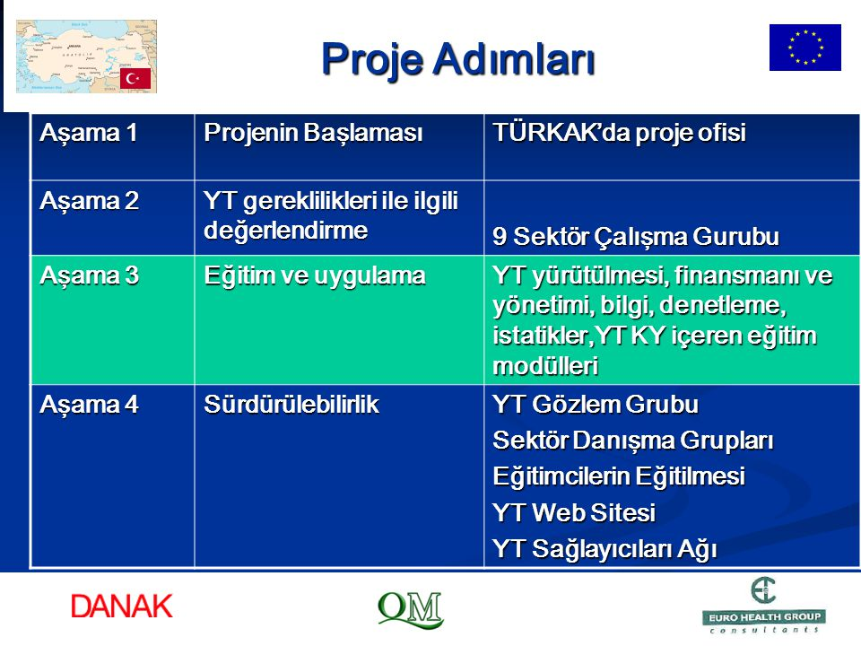 Proje Adımları Aşama 1 Projenin Başlaması TÜRKAK'da proje ofisi