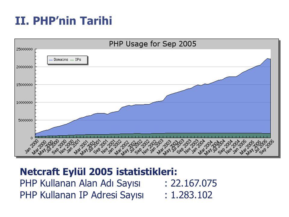 II. PHP'nin Tarihi Netcraft Eylül 2005 istatistikleri: