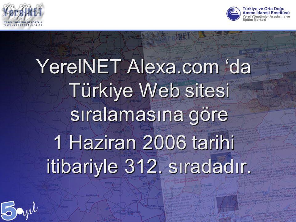 YerelNET Alexa.com 'da Türkiye Web sitesi sıralamasına göre