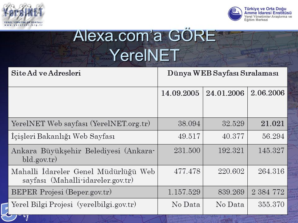 Alexa.com'a GÖRE YerelNET