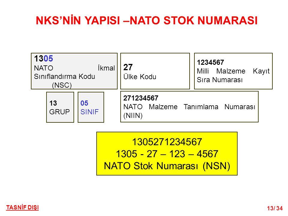 NKS'NİN YAPISI –NATO STOK NUMARASI