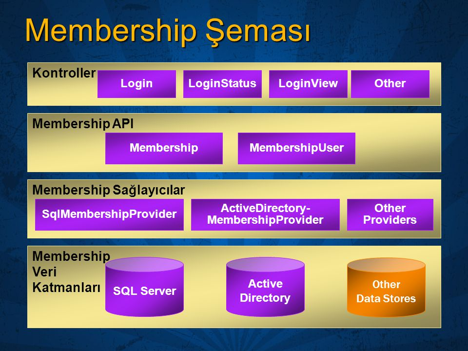 SqlMembershipProvider ActiveDirectory-MembershipProvider