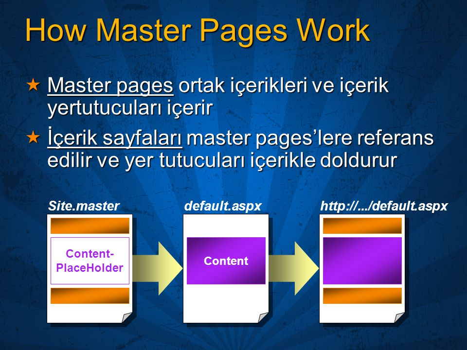 4/3/2017 11:47 PM How Master Pages Work. Master pages ortak içerikleri ve içerik yertutucuları içerir.