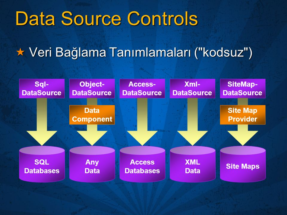 Data Source Controls Veri Bağlama Tanımlamaları ( kodsuz ) Sql-
