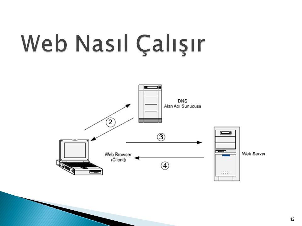 Web Nasıl Çalışır