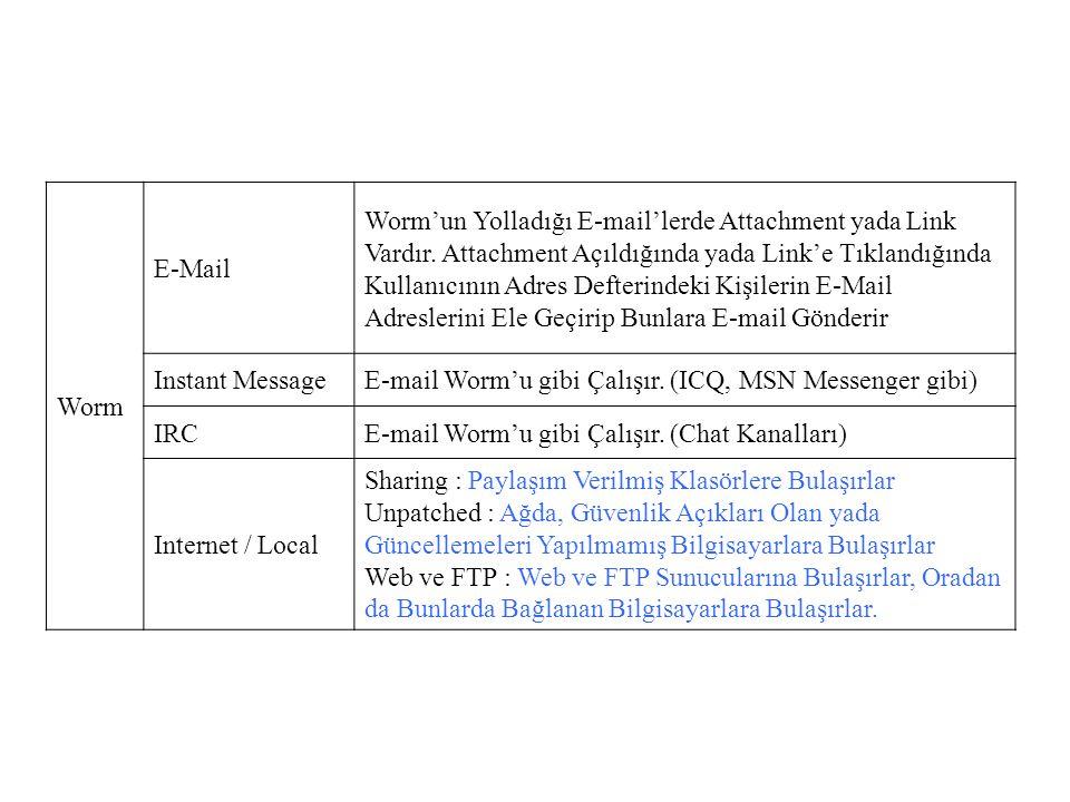 Worm E-Mail.