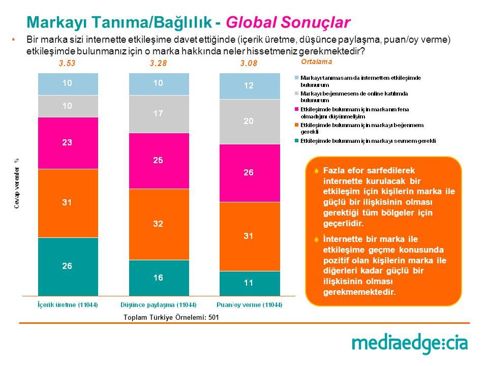 Markayı Tanıma/Bağlılık - Global Sonuçlar