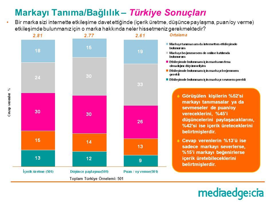 Markayı Tanıma/Bağlılık – Türkiye Sonuçları