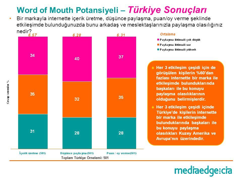Word of Mouth Potansiyeli – Türkiye Sonuçları