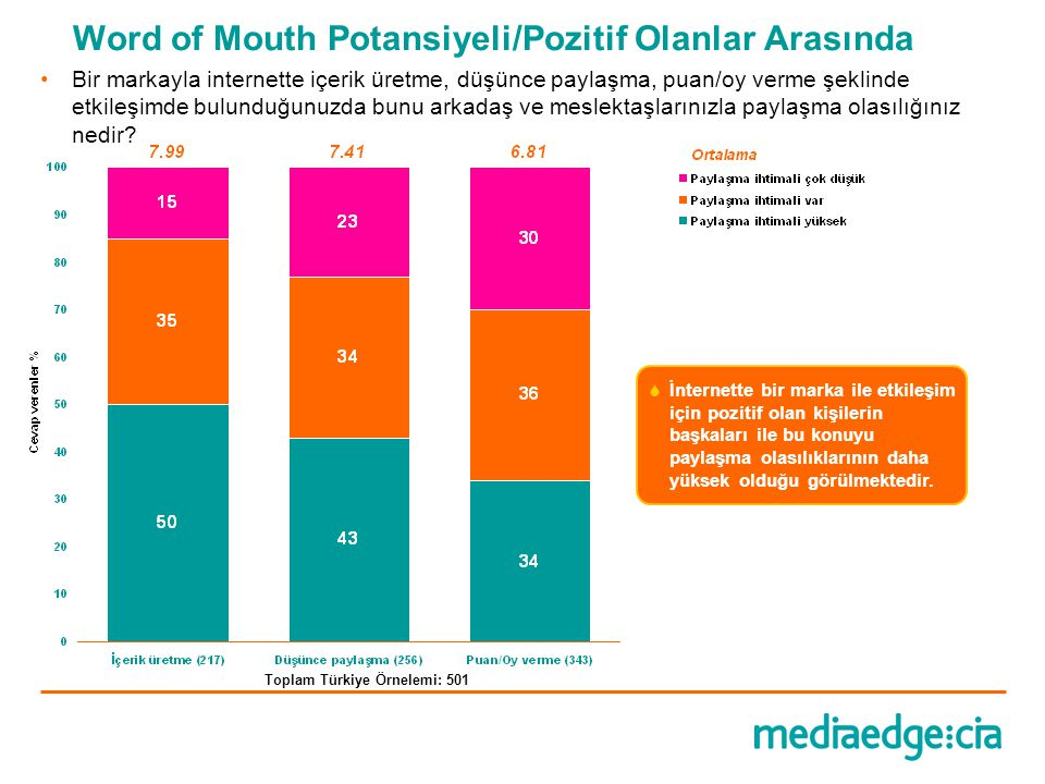 Word of Mouth Potansiyeli/Pozitif Olanlar Arasında