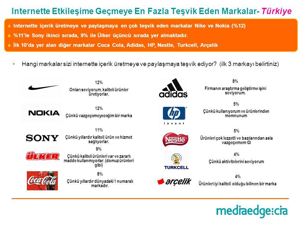 Internette Etkileşime Geçmeye En Fazla Teşvik Eden Markalar- Türkiye