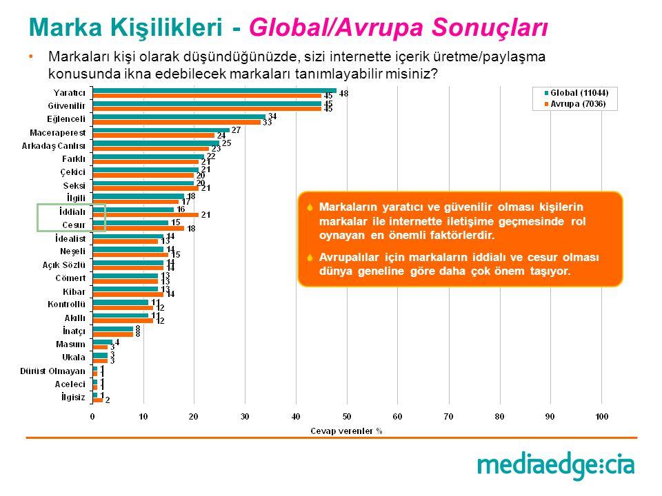 Marka Kişilikleri - Global/Avrupa Sonuçları