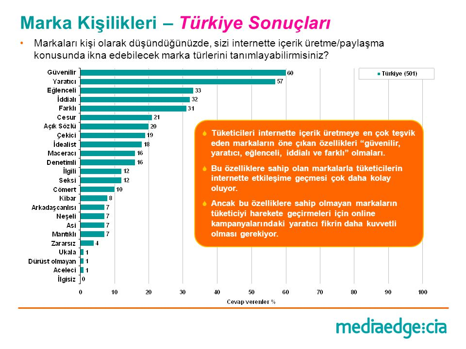 Marka Kişilikleri – Türkiye Sonuçları