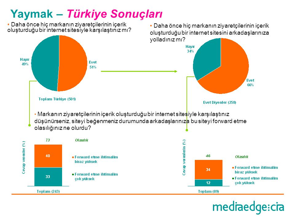 Yaymak – Türkiye Sonuçları