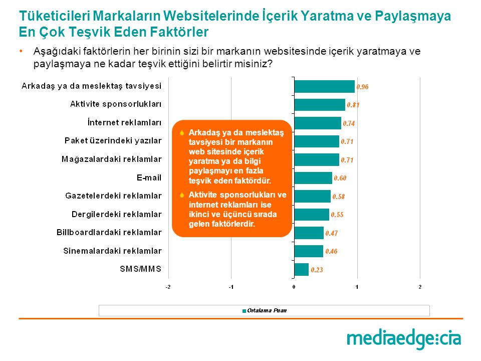 Tüketicileri Markaların Websitelerinde İçerik Yaratma ve Paylaşmaya En Çok Teşvik Eden Faktörler