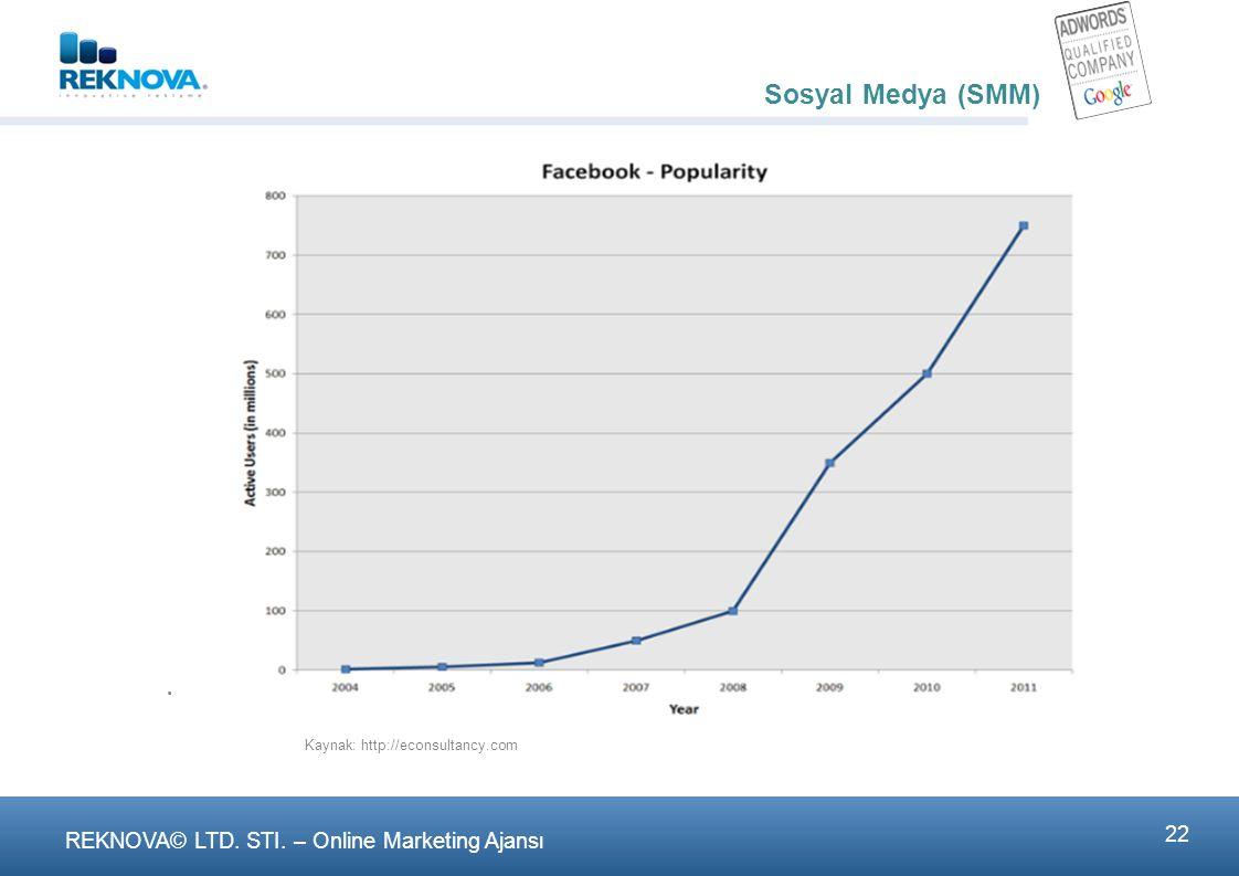 Sosyal Medya (SMM) Sosyal Medya (SMM)