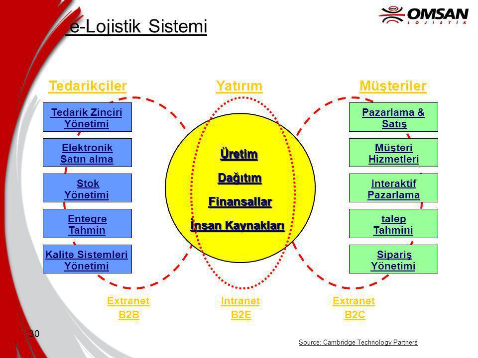 e-Lojistik Sistemi Tedarikçiler Müşteriler Yatırım Üretim Dağıtım