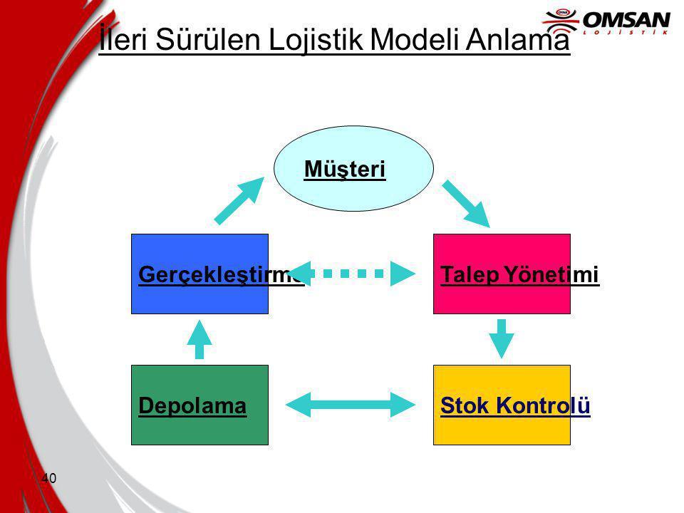 İleri Sürülen Lojistik Modeli Anlama