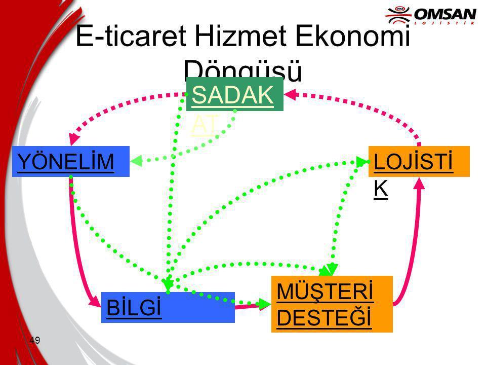 E-ticaret Hizmet Ekonomi Döngüsü