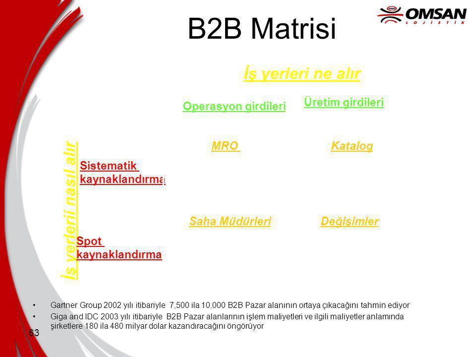 B2B Matrisi İş yerleri ne alır İş yerlerii nasıl alır Üretim girdileri