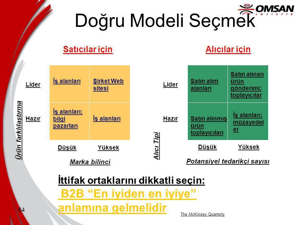 Doğru Modeli Seçmek Lider. Hazır. Ürün farklılaştırma. Marka bilinci. Düşük. Yüksek. Satıcılar için.