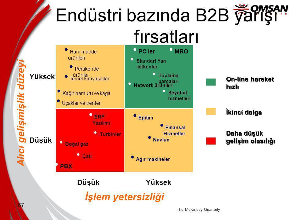 Endüstri bazında B2B yarışı fırsatları