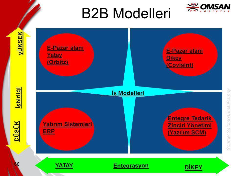 B2B Modelleri yÜKSEK E-Pazar alanı Yatay (Orbitz) E-Pazar alanı Dikey