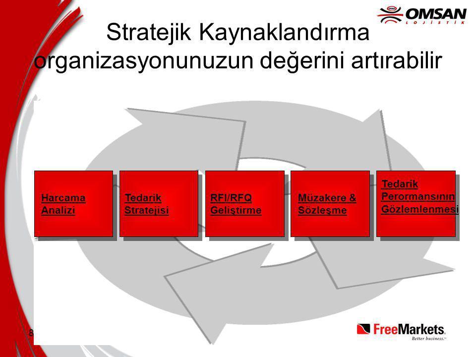 Stratejik Kaynaklandırma organizasyonunuzun değerini artırabilir