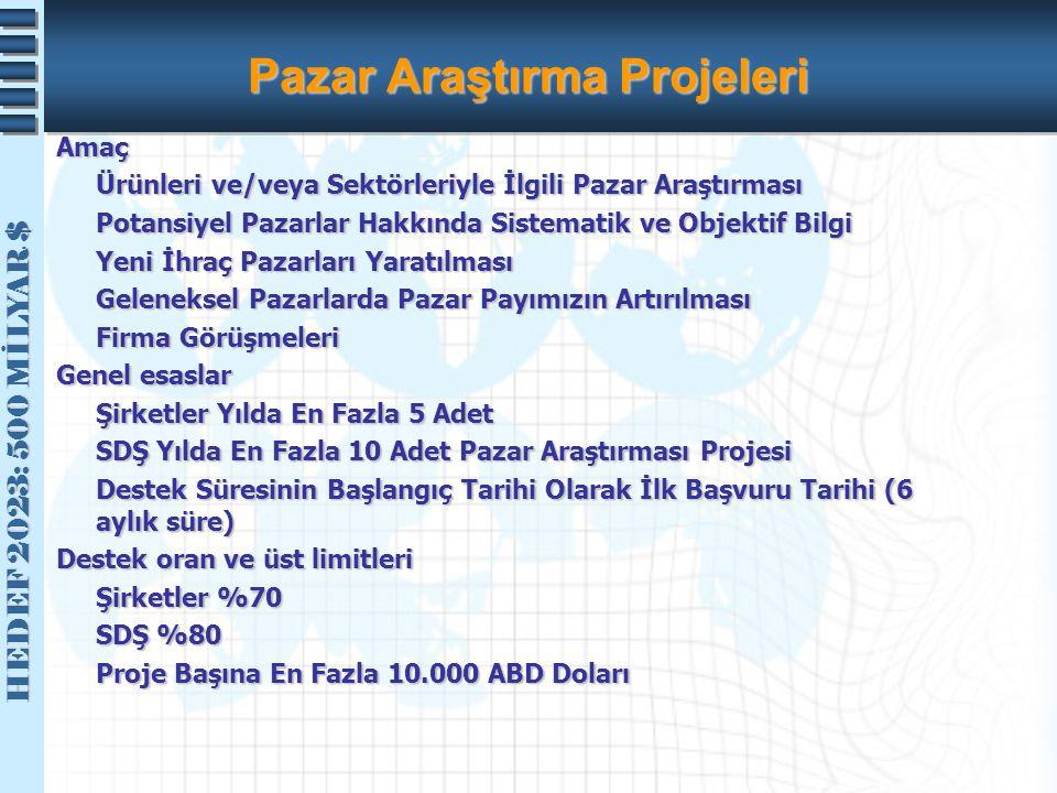 Pazar Araştırma Projeleri