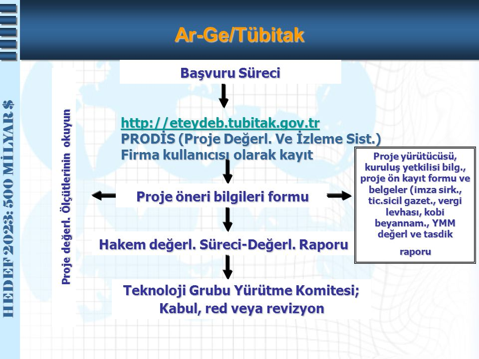Ar-Ge/Tübitak Başvuru Süreci http://eteydeb.tubitak.gov.tr