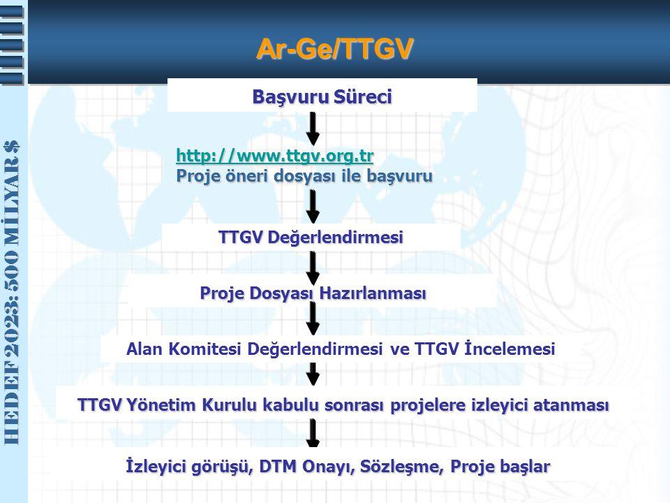 Ar-Ge/TTGV Başvuru Süreci http://www.ttgv.org.tr