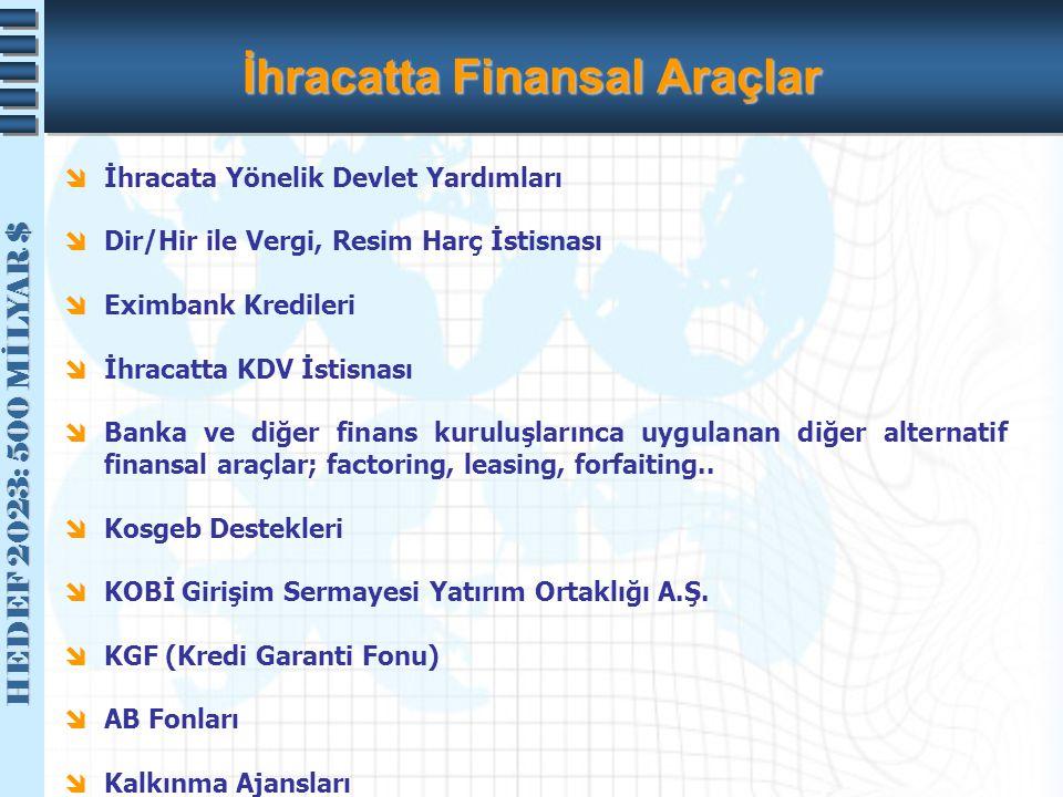 İhracatta Finansal Araçlar