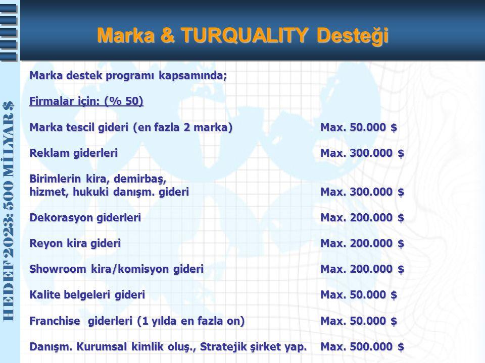Marka & TURQUALITY Desteği