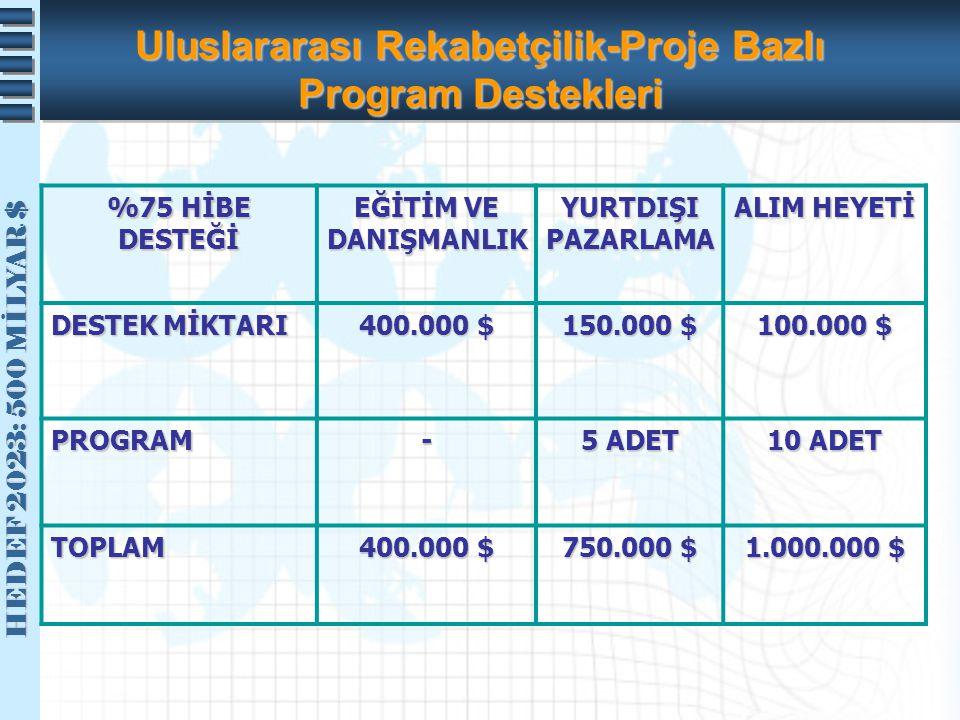 Uluslararası Rekabetçilik-Proje Bazlı Program Destekleri