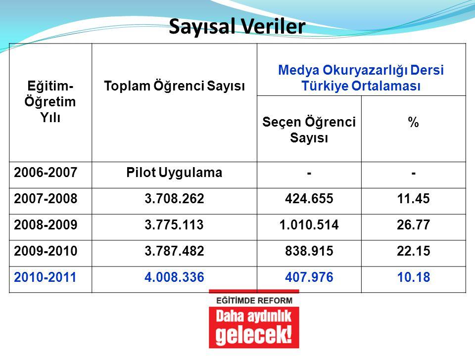 Medya Okuryazarlığı Dersi Türkiye Ortalaması