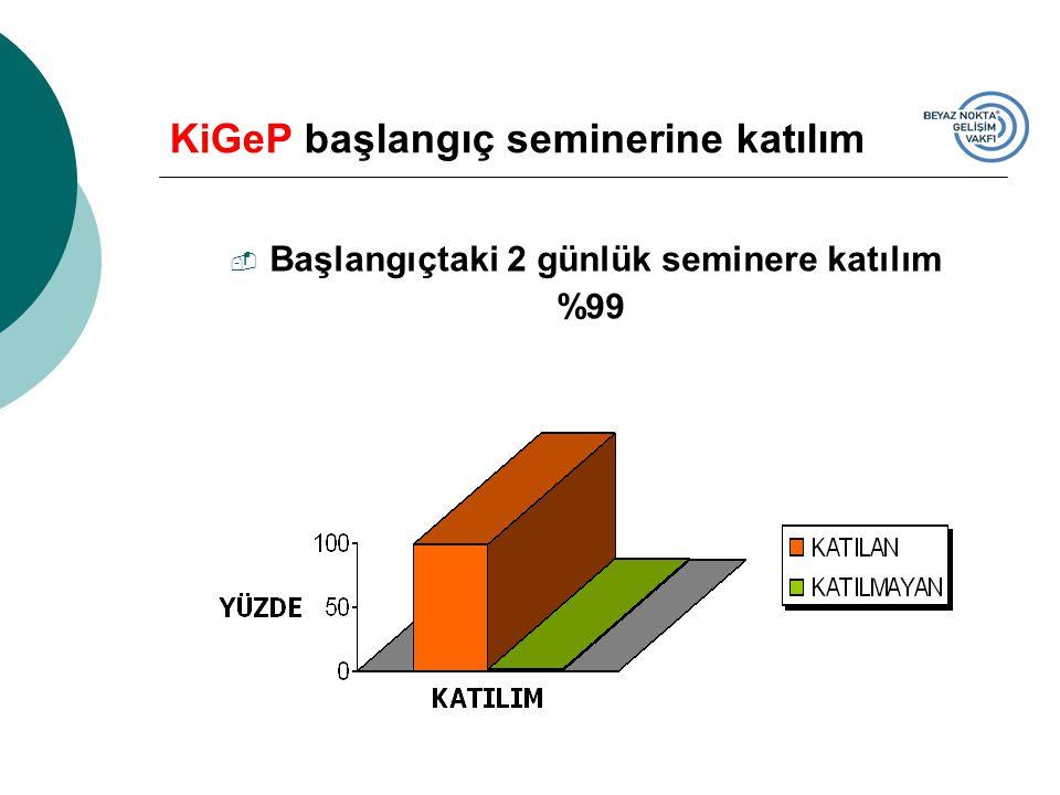 KiGeP başlangıç seminerine katılım