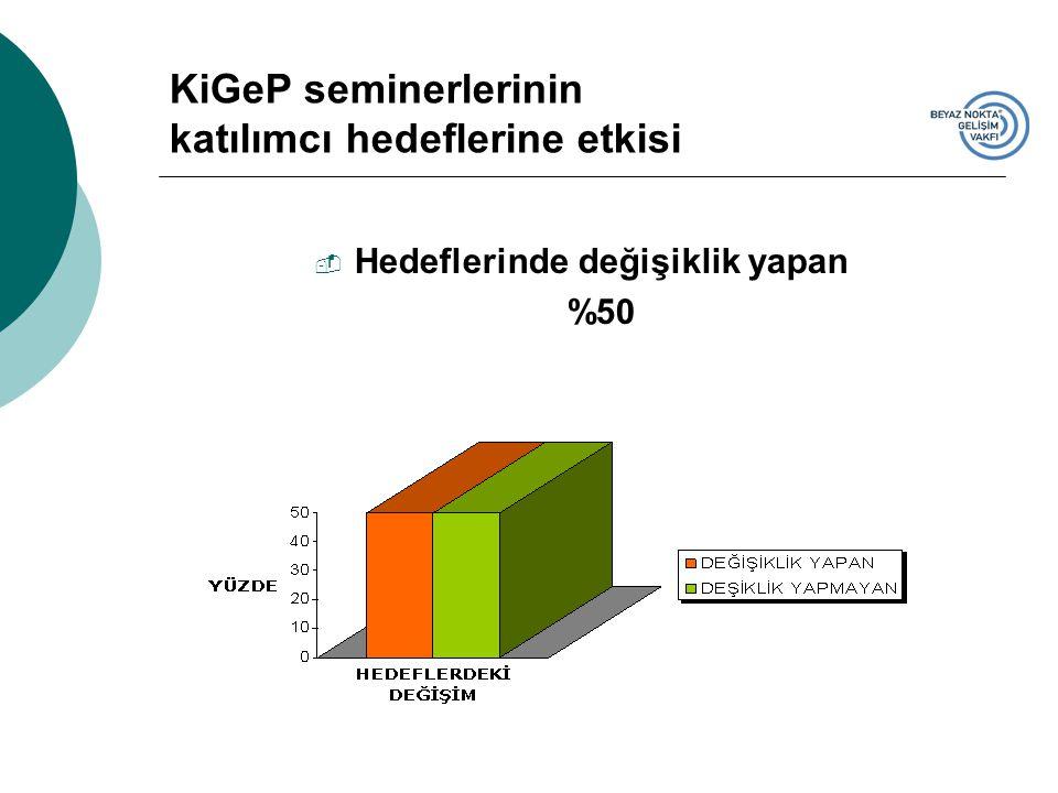 KiGeP seminerlerinin katılımcı hedeflerine etkisi