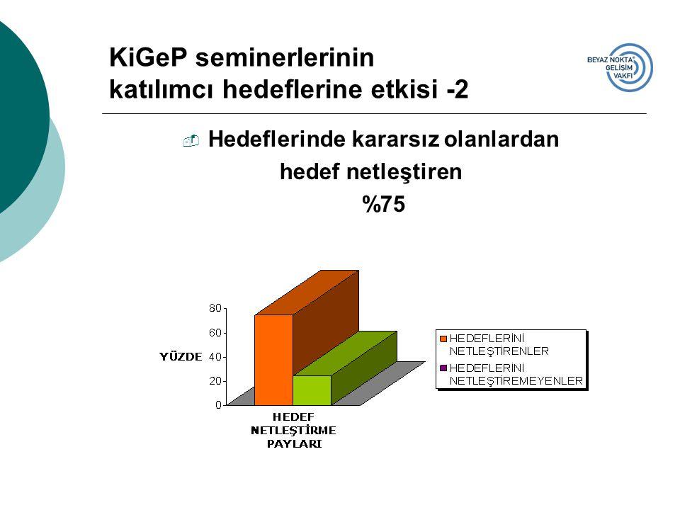 KiGeP seminerlerinin katılımcı hedeflerine etkisi -2