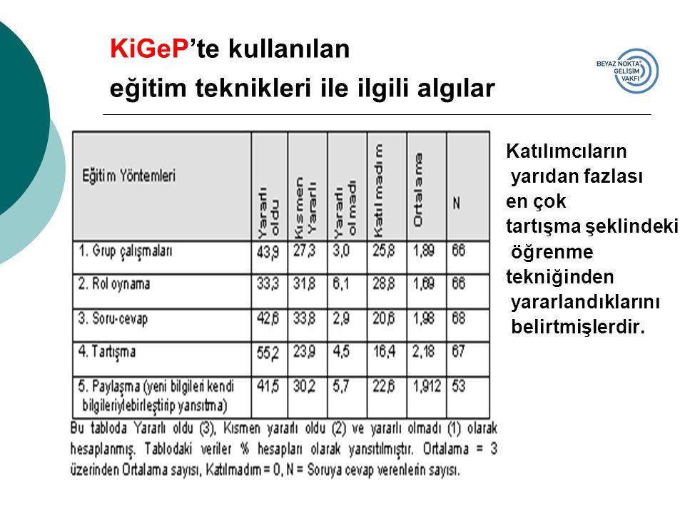 KiGeP'te kullanılan eğitim teknikleri ile ilgili algılar