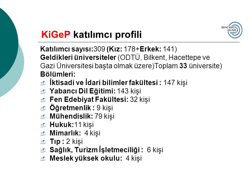 KiGeP katılımcı profili