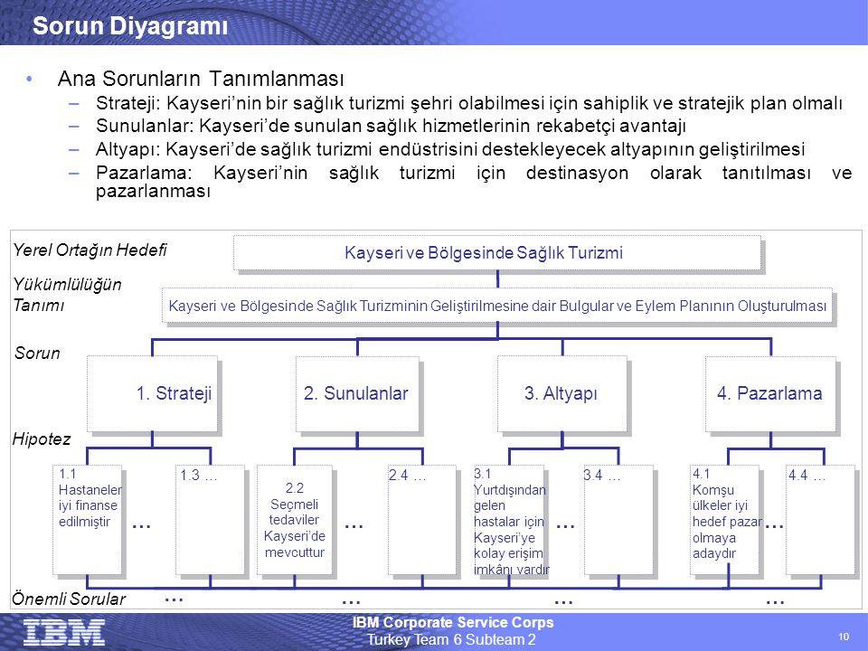 Sorun Diyagramı Ana Sorunların Tanımlanması … … … … … … … …